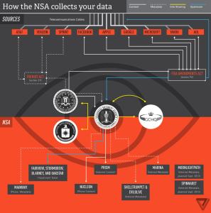 PRIMS NSA