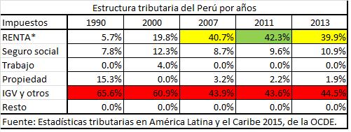 Estructura tributaria Peru
