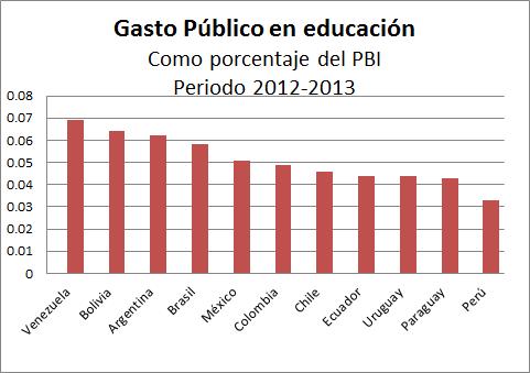 Gasto publico en educacion