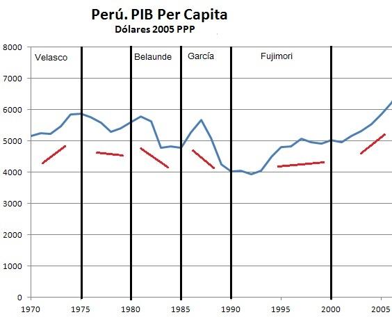 PeruPBI19702005