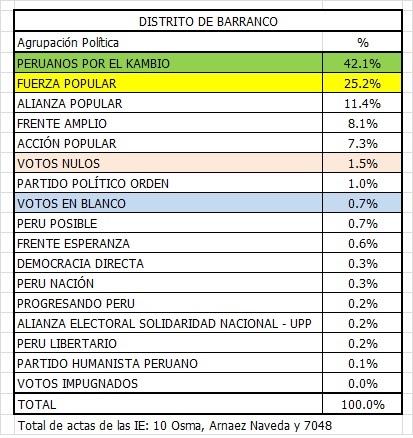 Barranco Elecciones