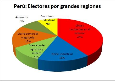 Electores por regiones