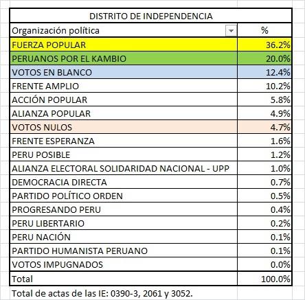 Independencia elecciones
