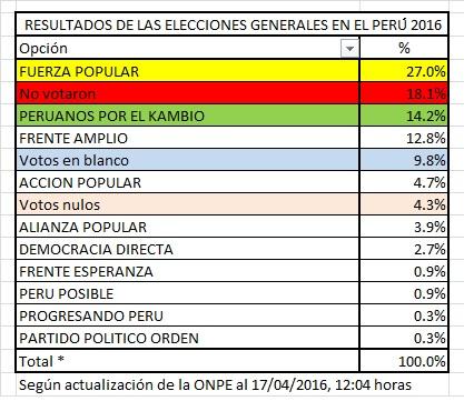 Resultado de elecciones Peru