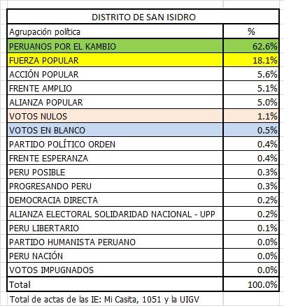 San Isidro Elecciones