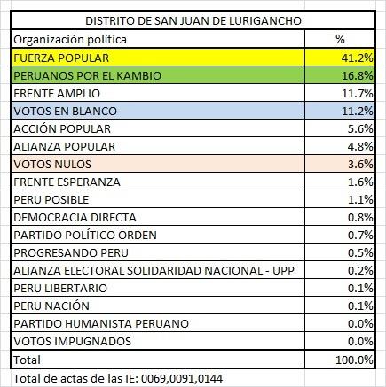 San Juan de Lurigancho Elecciones