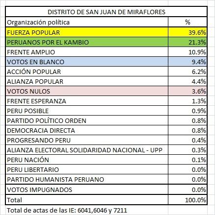 San Juan Miraflores elecciones
