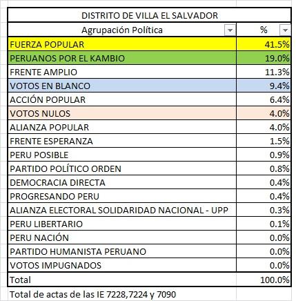 Villa El Salvador Elecciones
