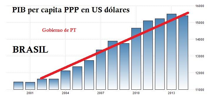 brazil-gdp-per-capita-ppp