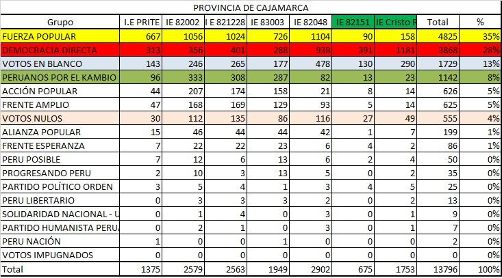 Votacion Cajamarca