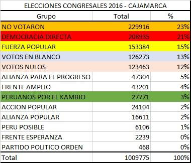 Votacion congreso Cajamarca