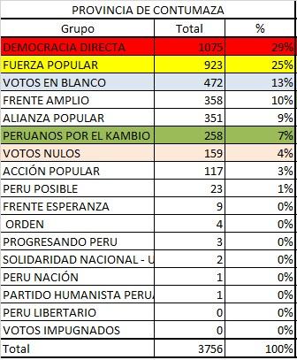 Votacion Contumaza