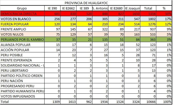 Votacion Hualgayoc