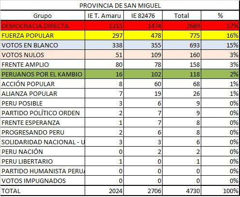 Votacion San Miguel