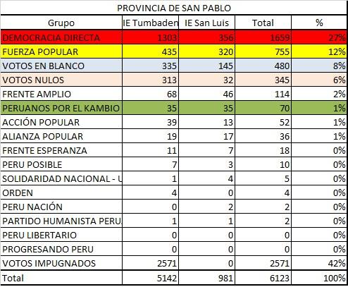 Votacion San Pablo