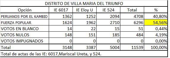 Acta II  Villa mara