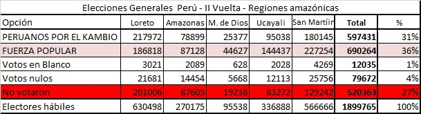 II Vuelta amazonia