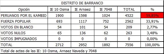 II Vuelta Barranco