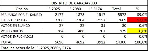 II Vuelta Carab
