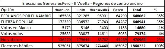 II Vuelta centro andino