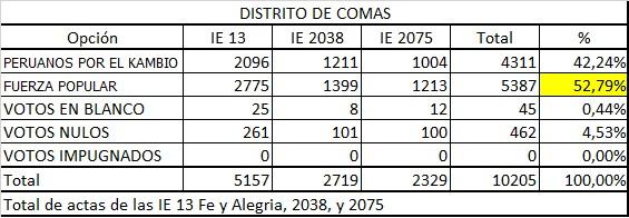 II Vuelta Comas