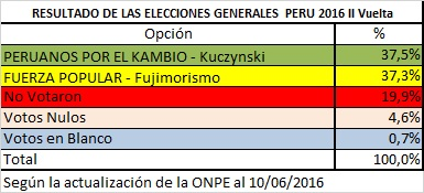 II Vuelta general
