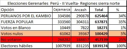 II Vuelta norte sierra