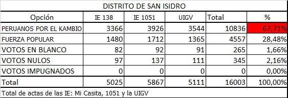 II Vuelta San Isidro
