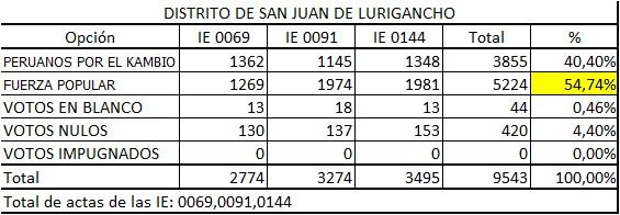II Vuelta San Juan Lurigancho