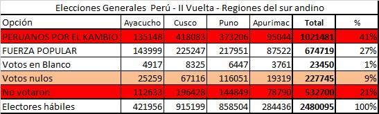 II Vuelta sur andino