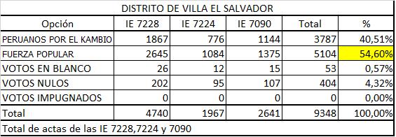 II Vuelta VES