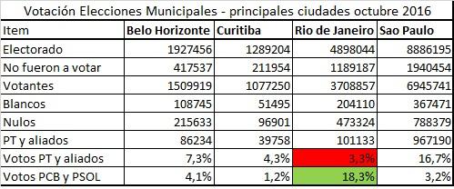 votacion-brasil-octubre-2016