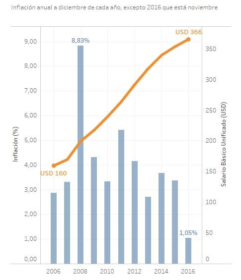 salario-minimo-ecuador