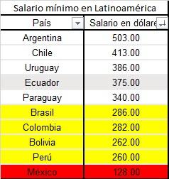 Salario mínimo en latinoamérica