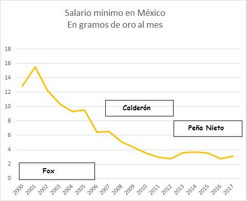 salario mínimo Mexico
