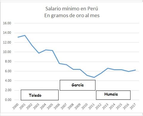 salario mínimo Peru