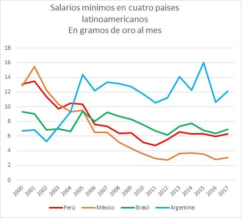 Salario minimo 4 paises