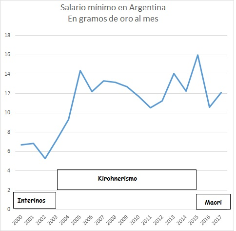 Salario minimo Argentina
