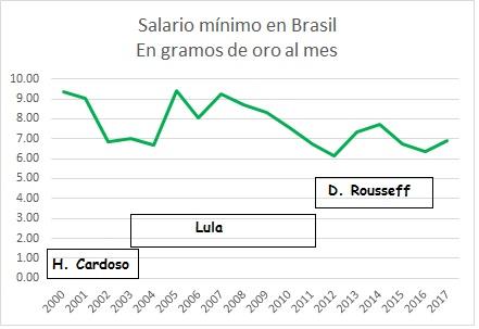 Salario mpinimo Brasil