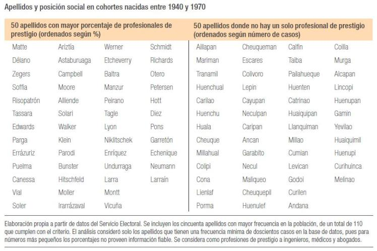 Apellidos chilenos por clase