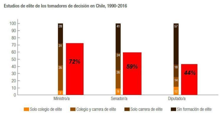 elite chilena