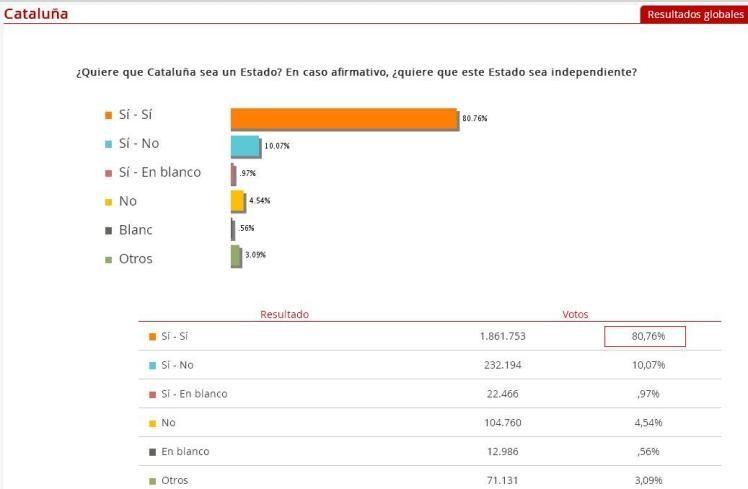Resultados Cataluña 2014
