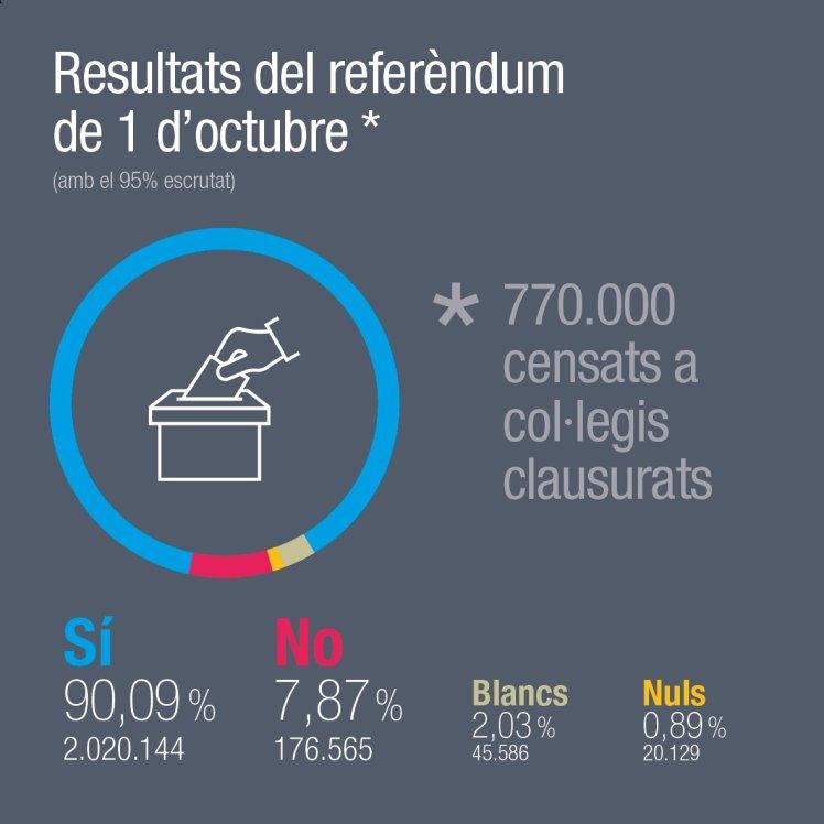 Resultados de la consulta 2017