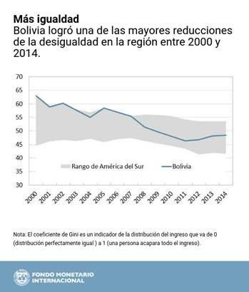 Bolivia desigualdad