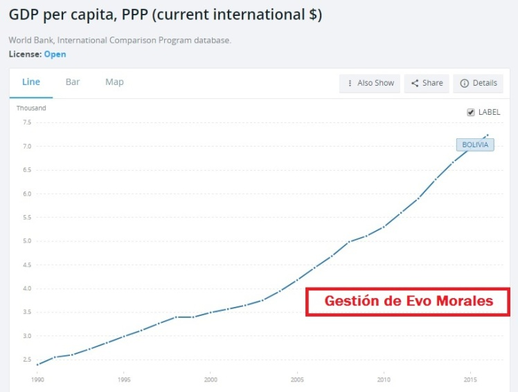 Crecimiento Producto Bruto Interno paridad Bolivia