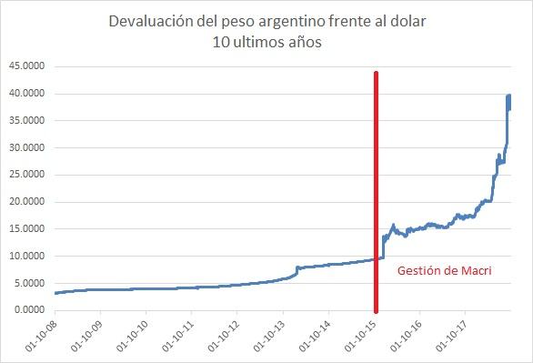 Devaluación Macri