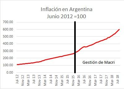 Inflacion Macri
